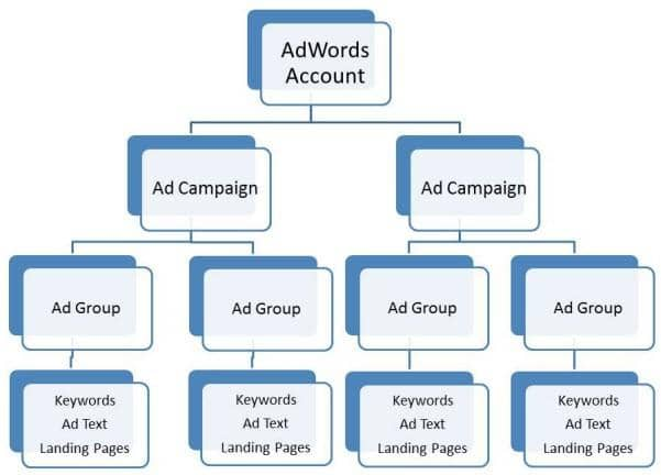 Tips to get you started on the right path for an AdWords account