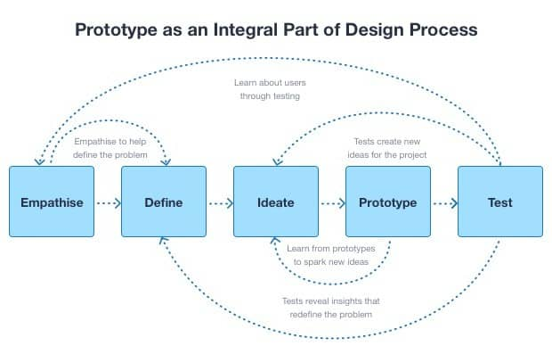 Choose a Pro prototyping Company to Make Rapid Prototypes Easy